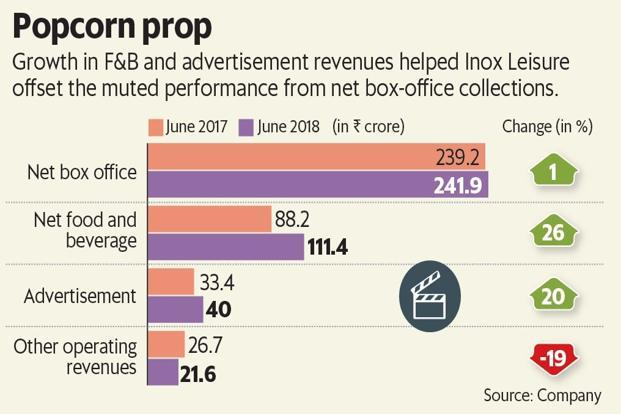 Inox maintains that the top five films accounted for 46% of June 2018 gross box-office collection. (chart: LiveMint)