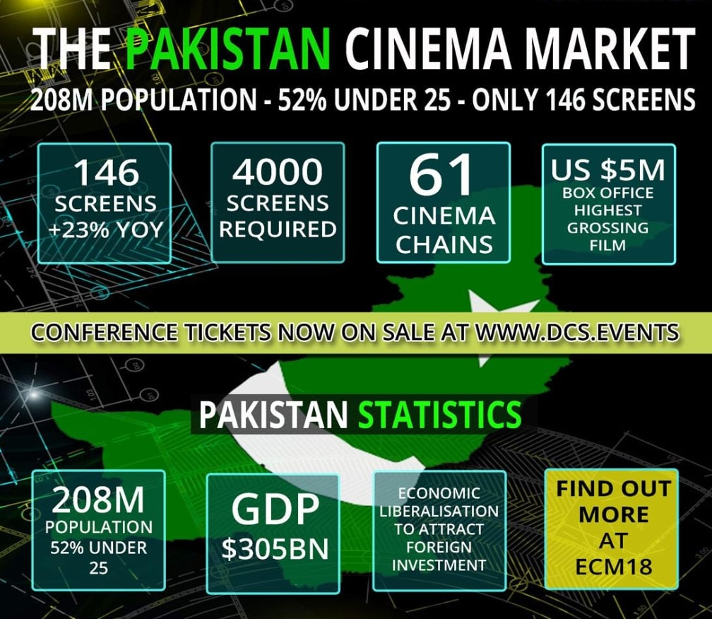 Pakistan cinema statistics