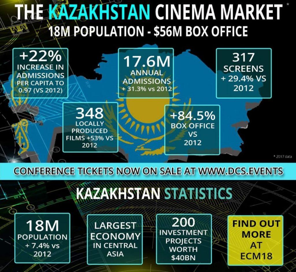 Kazakhstan cinema statistics DCS
