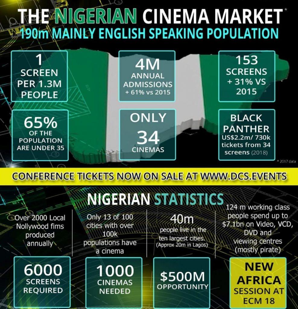 Nigeria cinema statistics