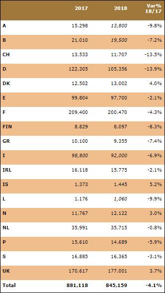 Western Europe Cinema statistics 2018 (source: Media Salles)