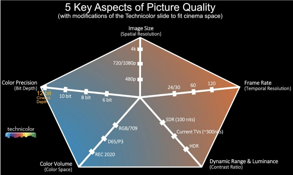 Adapted from HDR Content Creation: Creative and Technical Challenges, Slide 11, Technicolor presentation at Siggraph 2016