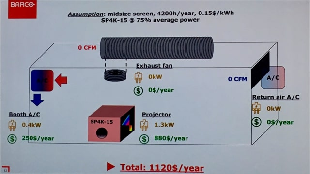 Laser savings slide. (image: Barco)