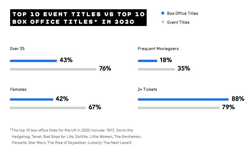 2020 Event Cinema vs Box Office Titles in UK