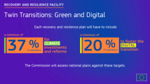 Recovery & Resilience Facility: EU's Twin Transitions - Green & Digital (credit: EC Commission)